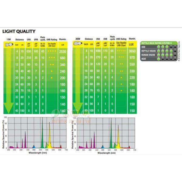 אור לטרריום טבלה