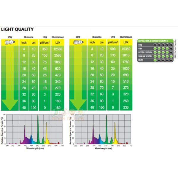 איכות תאורה לטרריום