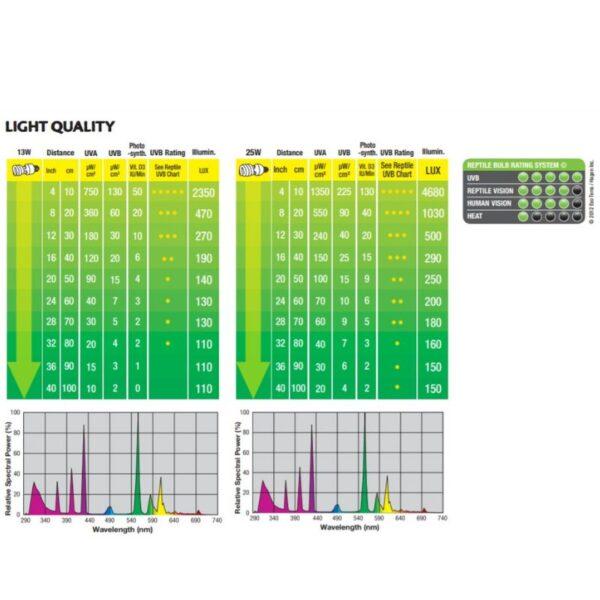 נתוני תאורה לטרריום